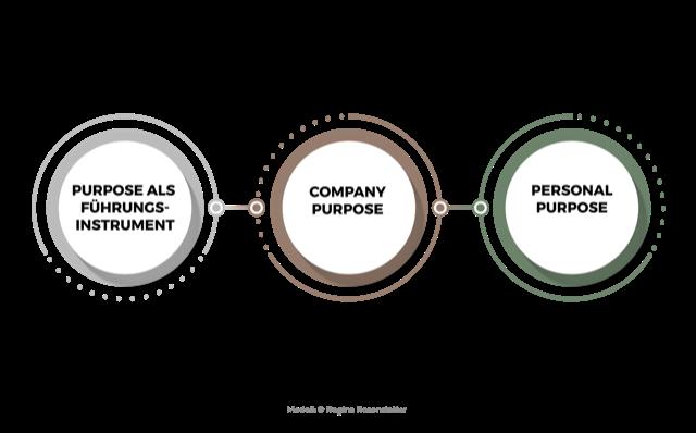 3 Nutzen Ebenen